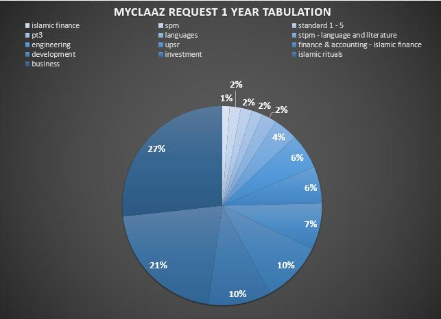 Kelas in Demand di Myclaaz.Com & Kenapa Anda Perlu Join